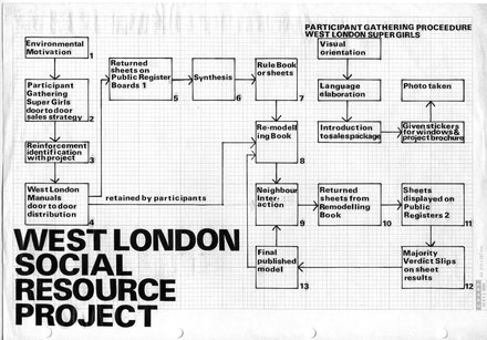 Stephen Willats: The West London Social Resource Project